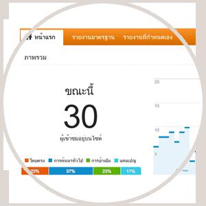ภาพผู้เข้าชมเว็บไซต์ในขณะนี้ผ่านGoogle Analyticsให้กับคนที่มาใช้บริการรับทำเว็บไซต์และออกแบบเว็บไซต์